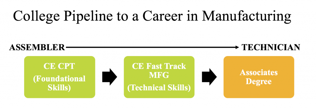 College Pipeline to a Career in Manufacturing